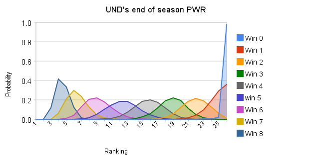8 weeks remaining PWR prediction