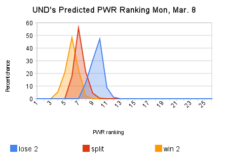 unds_predicted_pwr_ranking_mon_mar_8.png